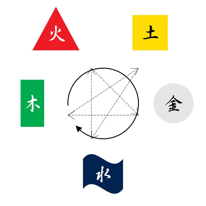 禾平音員: 周易六十四卦淺釋 I Ching 64 Hexagrams Briefly Defined