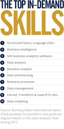 online analytics masters