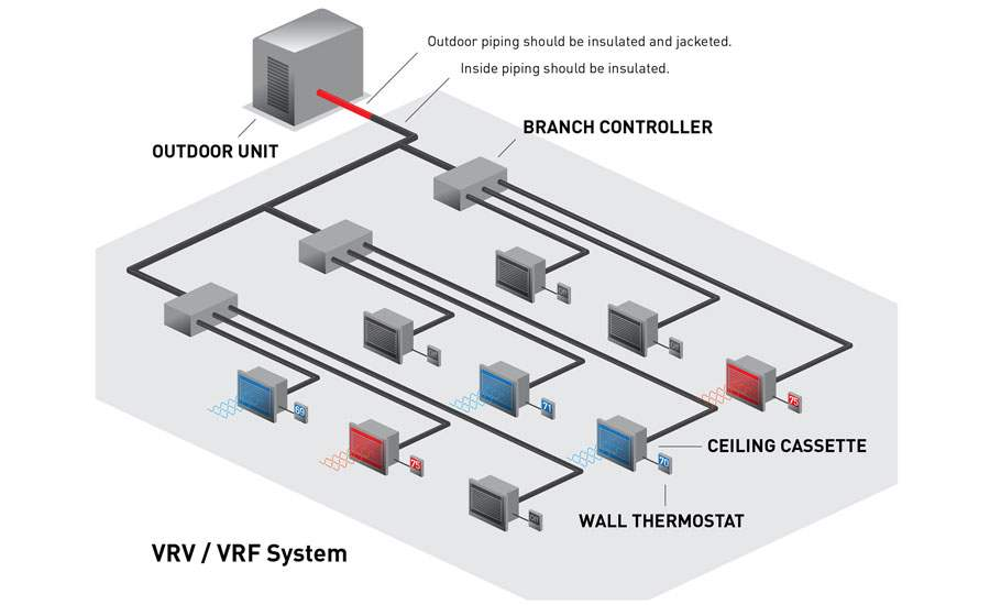 Comparison Between Vrf And Vrv Systems