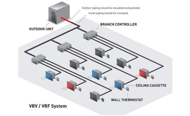 Variable refrigerant flow & Variable refrigerant volume VRF & VRV