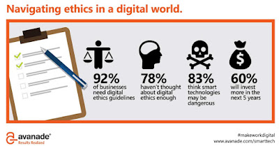 Avanade infographic about navigating ethics in a digital world.