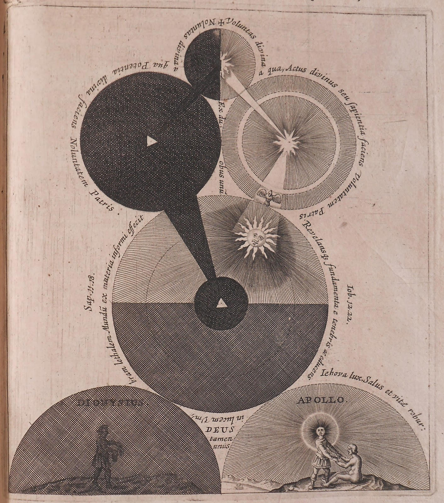 A diagram showing various spherical celestial bodies, as well as small depictions of Dionysus and Apollo.