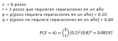 Ejercicio resuelto Distribución Binomial Negativa