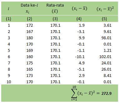 Menghitung Varian Dan Standar Deviasi Secara Manual