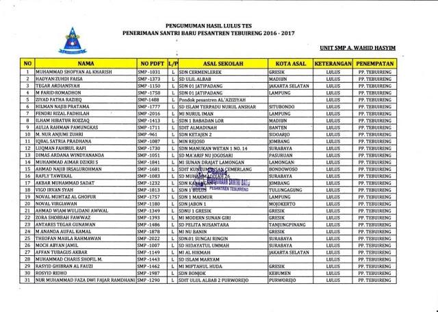 Pengumuman Seleksi Masuk Gelombang 2 SMP A. Wahid Hasyim Tebuireng tahun 2016 - 2017