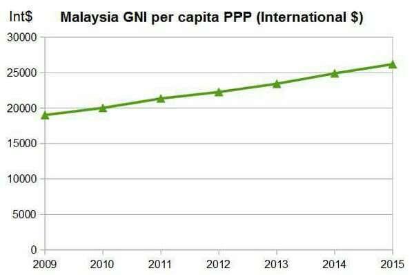 Malaysia Pada Landasan Betul Jadi Negara Berpendapatan Tinggi Menjelang 2020 - Idris Jala