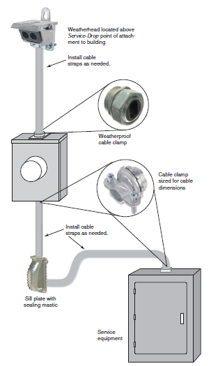 Parts Of Electric Service Entrance Basics Kw Hr Power Metering