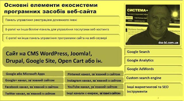 Екосистема веб-сайту - основні елементи, Круковський І.А., Business Intelligence, DSS