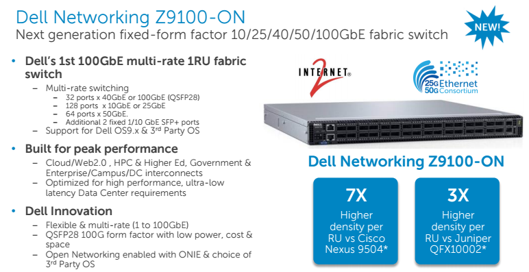 Converge Network Digest Dell