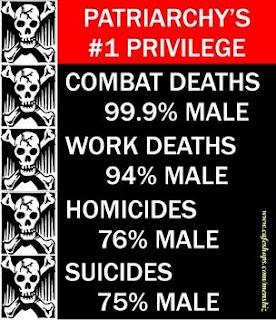 Patriarchy's 1# privilege