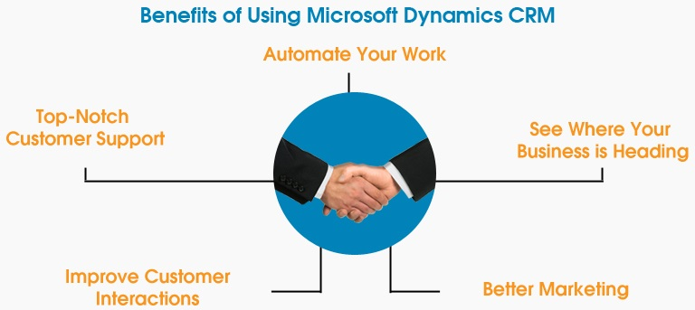 5 Benefits of Using Microsoft Dynamics CRM in Your Workplace