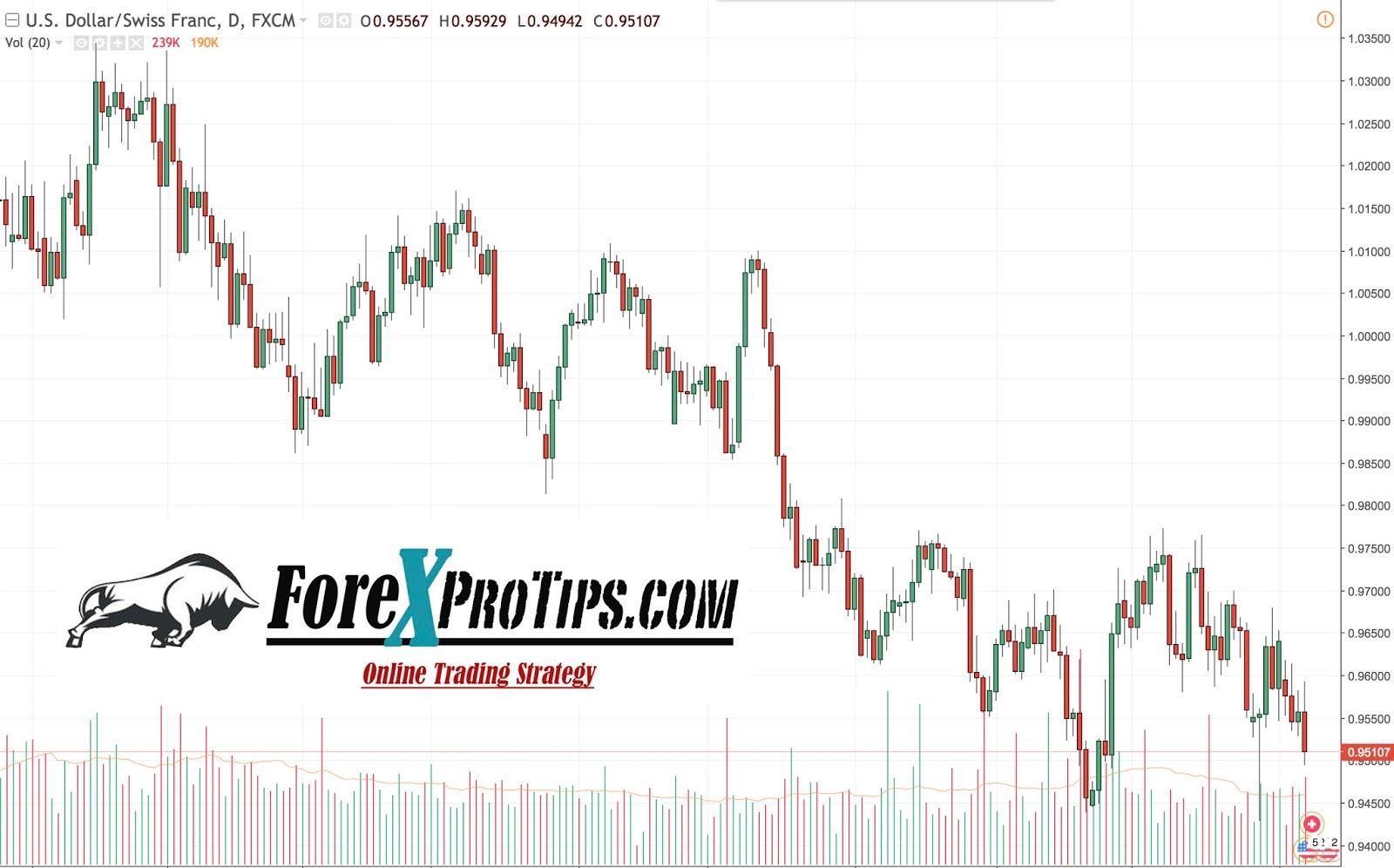Forex picks