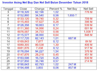 Net buy net sell Desember 2018