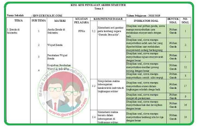 Kisi-Kisi Soal UAS / PAS Kelas 3 Tema 3 K13 Revisi 2018