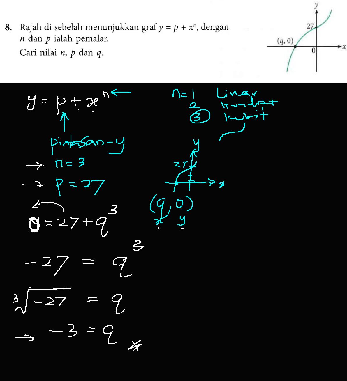 Cikgu Azman: Matematik F5 Bab 2 Graf Fungsi Jawapan Buku Teks