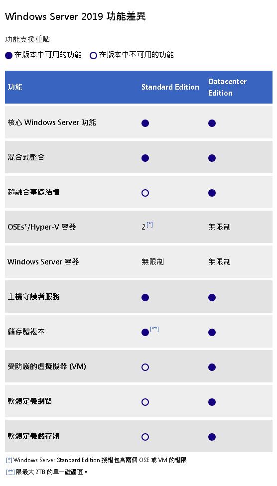 浮雲雅築: [研究] Windows Server 2019 版本比較、授權、定價