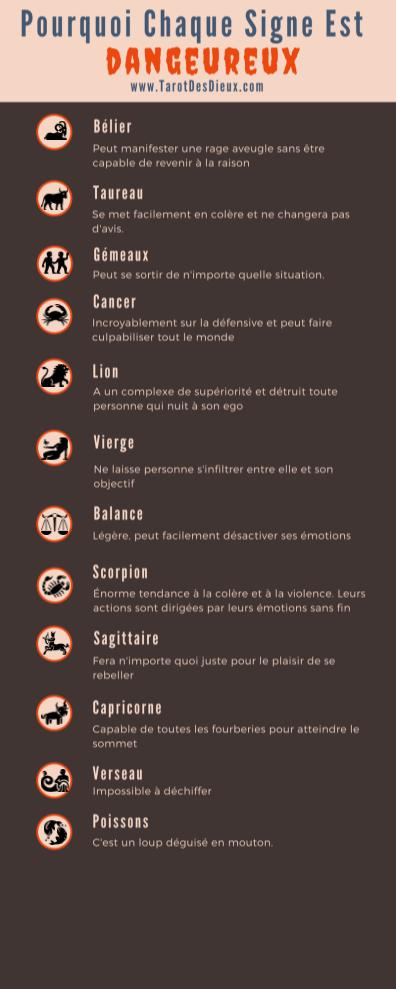 L'infographic sur le côté sombre de chaque signe du zodiaque