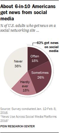 Media Sosial untuk Mendapatkan Berita