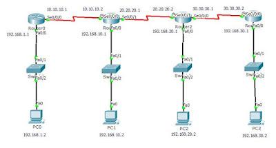 Cara Mudah Konfigurasi Static Routing Di Cisco Paket Tracer