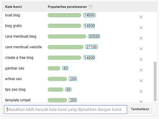 Penelusuran popularitas kata kunci menurut Google Adwords Keywords Planner