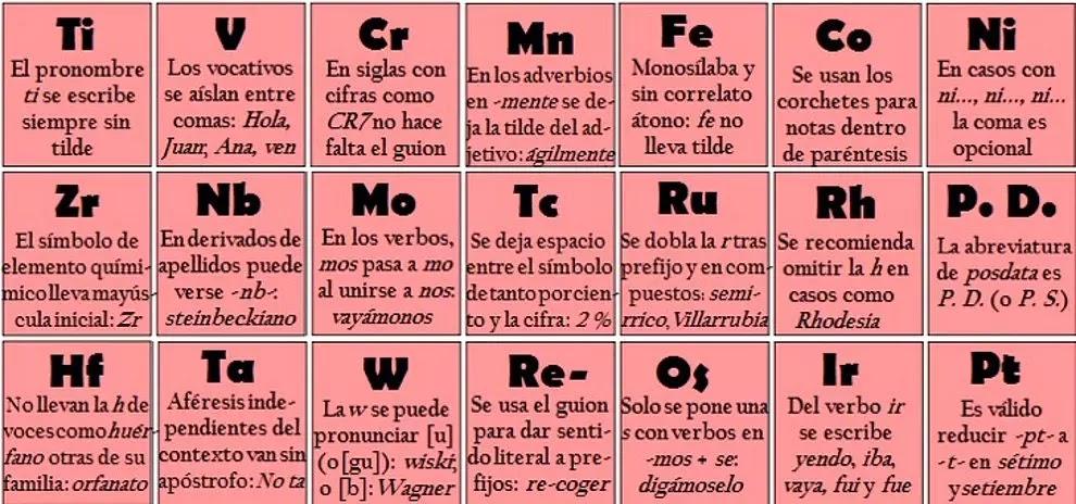 Esta tabla peridica te ayuda a resolver tus problemas de cada uno de sus elemento se asocia con una regla ortogrfica mismas que seguramente ya conoces pero aqu su aprendizaje te ser ms sencillo urtaz Gallery