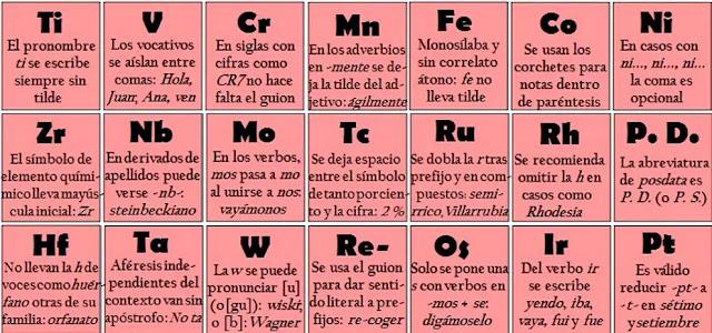 Esta tabla peridica te ayudar a resolver tus problemas de cada uno de los elementos est asociado con una regla ortogrfica que seguro ya conoces por lo que con esta asombrosa tcnica el aprendizaje ser ms urtaz Images