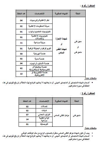 الشركة التونسية للكهرباء والغاز - مناظرات خارجية لانتداب ...