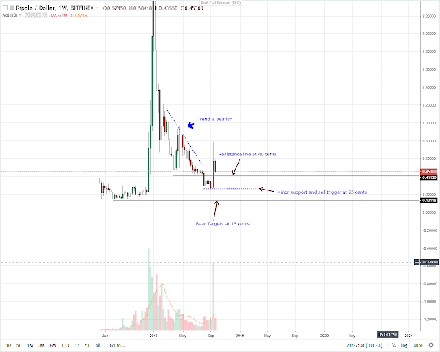 Ripple XRP weekly price chart
