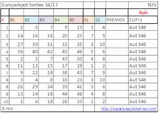 probabilidades para jugar al eurojackpot