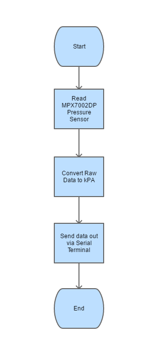 The Answer Is 42    Using The Mpx7002dp Differential