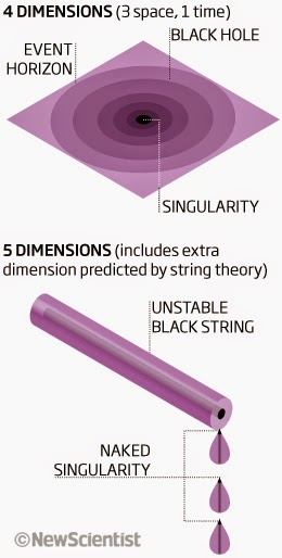 black holes string theory - photo #21