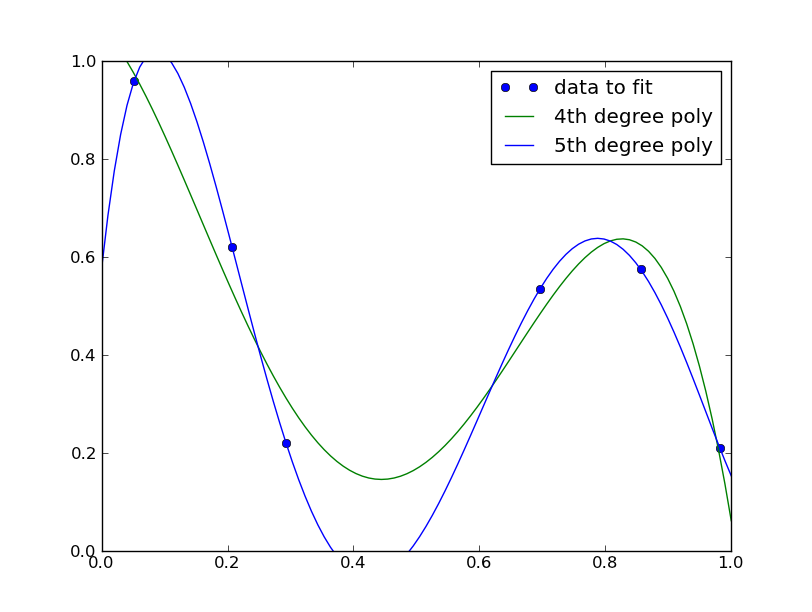 The Glowing Python: Polynomial curve fitting