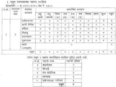 Kolhapur Health Department Recruitment 2016 apply online arogya.maharashtra.gov.in