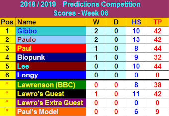 bbc world cup predictions