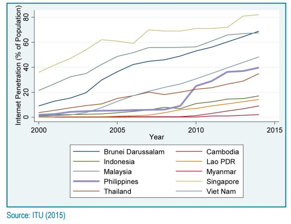 Internet penetration in ASEAN economies, 2000–2014