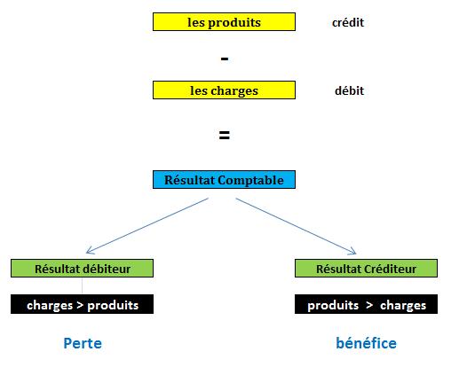 Résultat comptable - créditeur débiteur