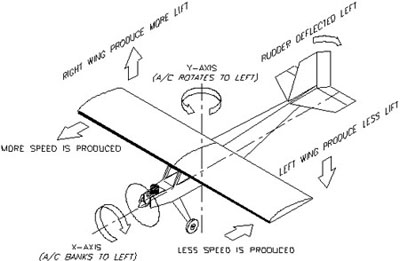 Airfoil Introduction, Air flow Over Airfoil, Properties of