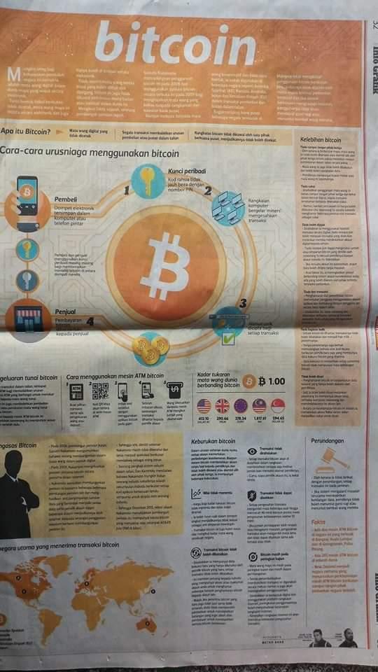 bitcoin malesia tipu)