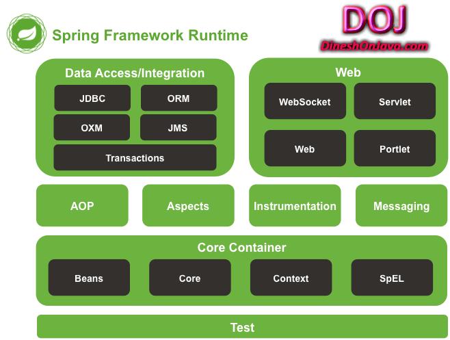 Spring 4 Framework