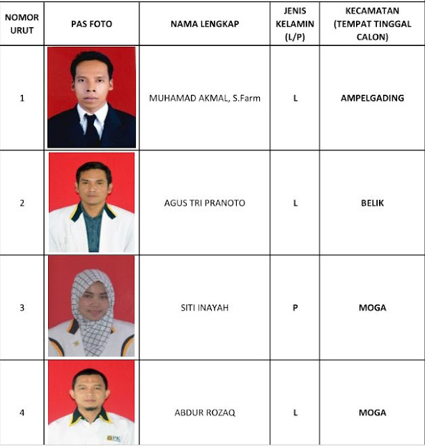 1 Muhamad Akmal SFarm, 2 Agus Tri Pranoto, 3 Siti Inayah, 4 Abdur Rozaq