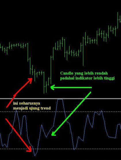 Tips dan trik profit forex