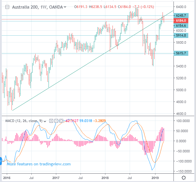 ASX:AP, ASX:AM - Australian S&P/ASX 200 Index Futures price forecast - down to 5914.5