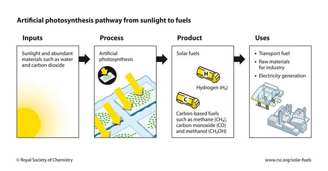 how artificial photosynthesis process works and its uses