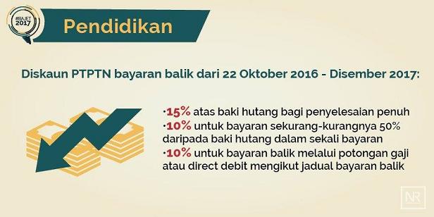 insentif Diskaun pembayaran Balik pinjaman PTPTN