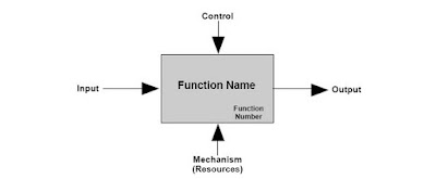 Function of a computer system learn step by step.