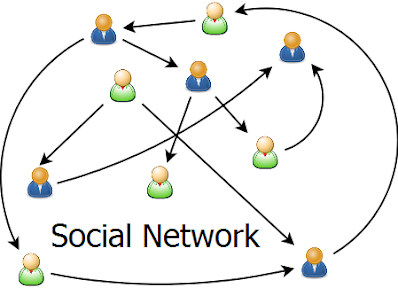 Picture of Social Network Echo Chamber