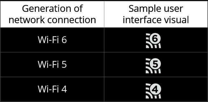 ما هو Wi-Fi 6؟ هنا كل ما تحتاج إلى معرفته