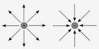 Penurunan Divergensi dan Curl Medan Listrik ~ Dunia Fisika