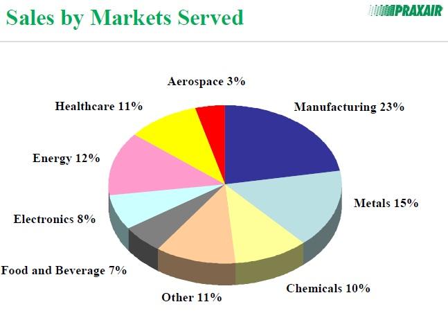 One Familys Blog Praxair (PX) - Stock Analysis
