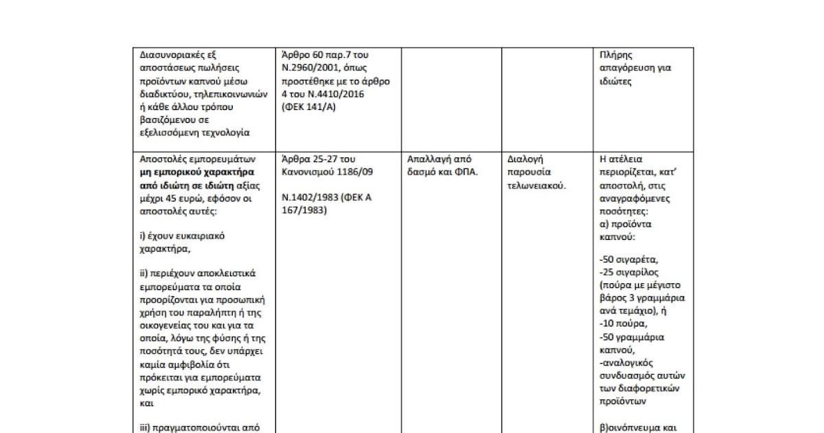 Σχολή Εκτελωνιστών  Tελωνειακές διαδικασίες για ταχυδρομικές αποστολές 6efb5f757c4